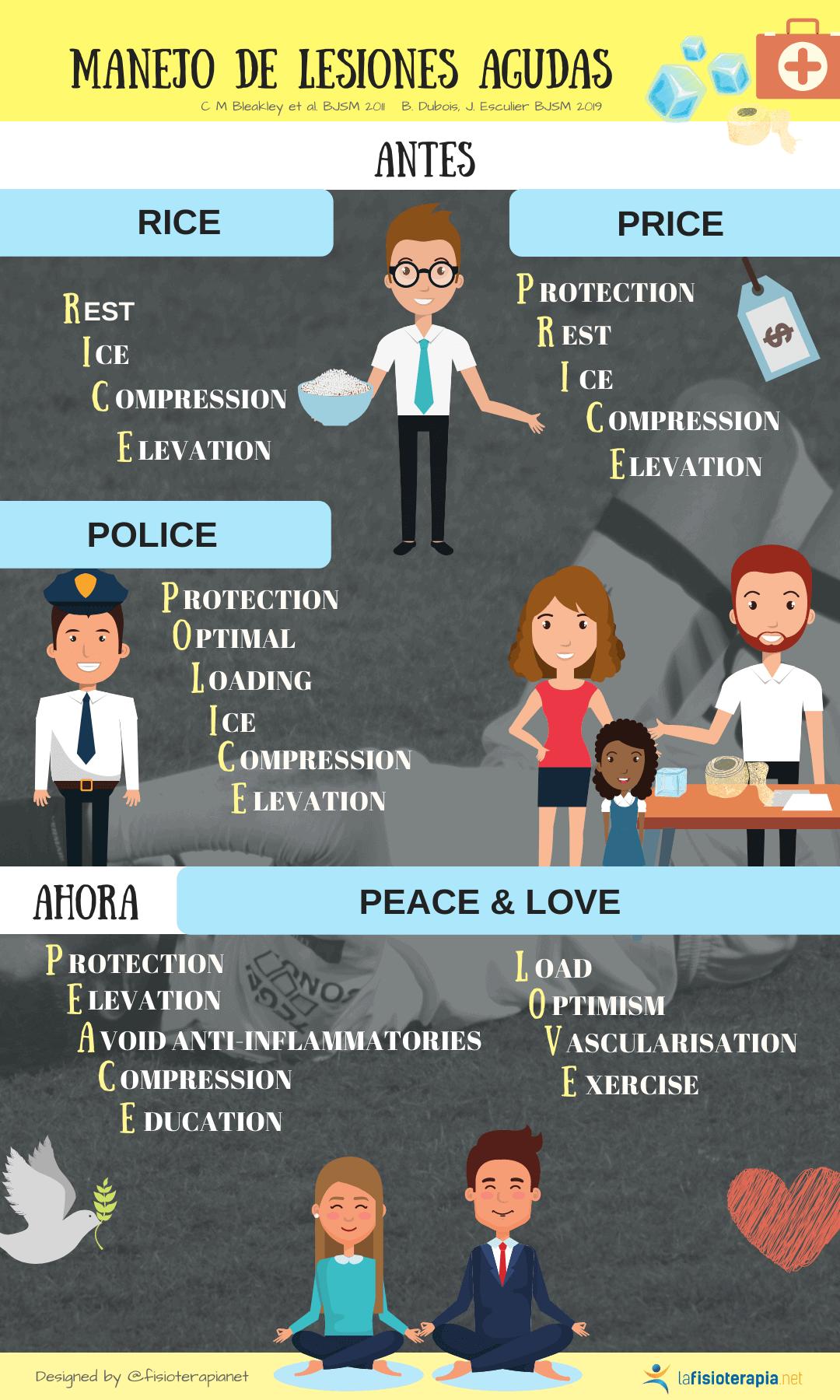 protocolo peace and love