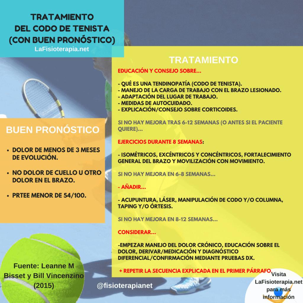 Infografía tratamiento codo de tenista