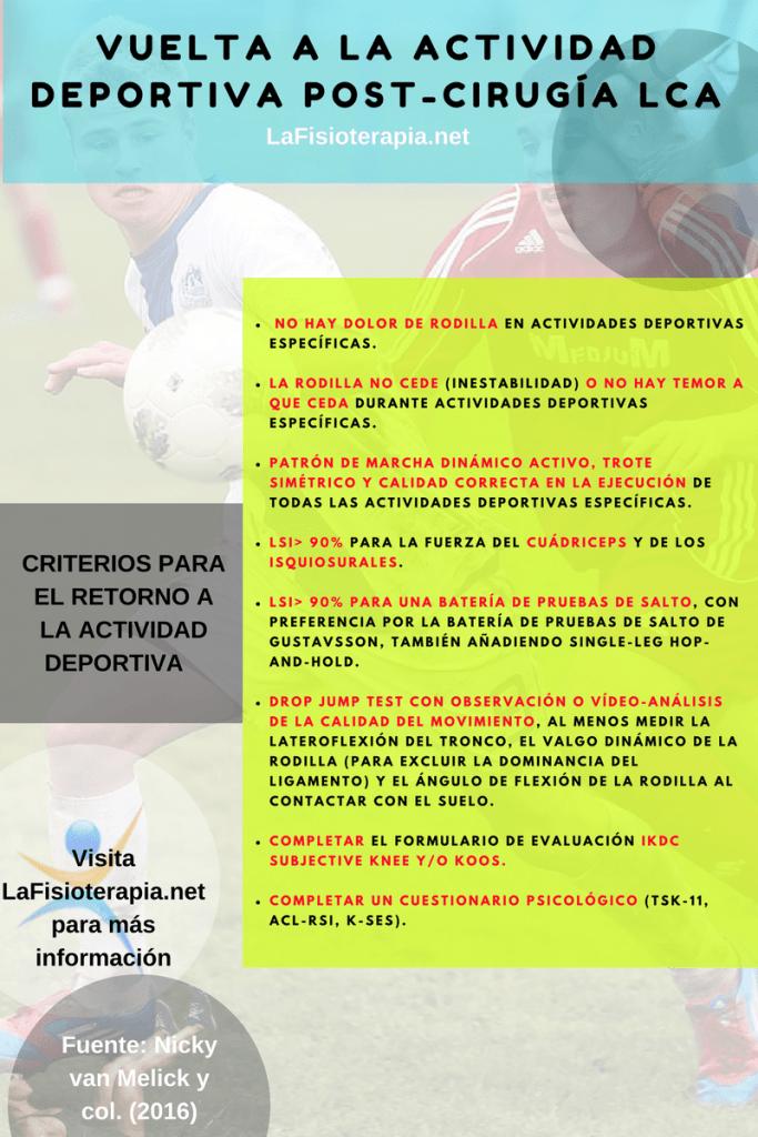 Infografía VUELTA A LA ACTIVIDAD DEPORTIVA POST-CIRUGÍA ACL