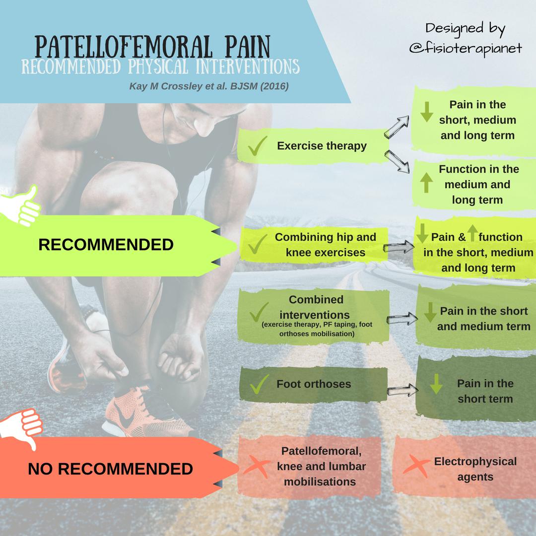 Patellofemoral pain treatment