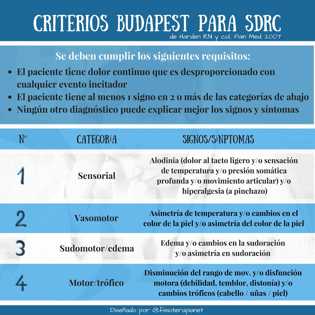Criterios para el diagnóstico del síndrome de dolor regional complejo