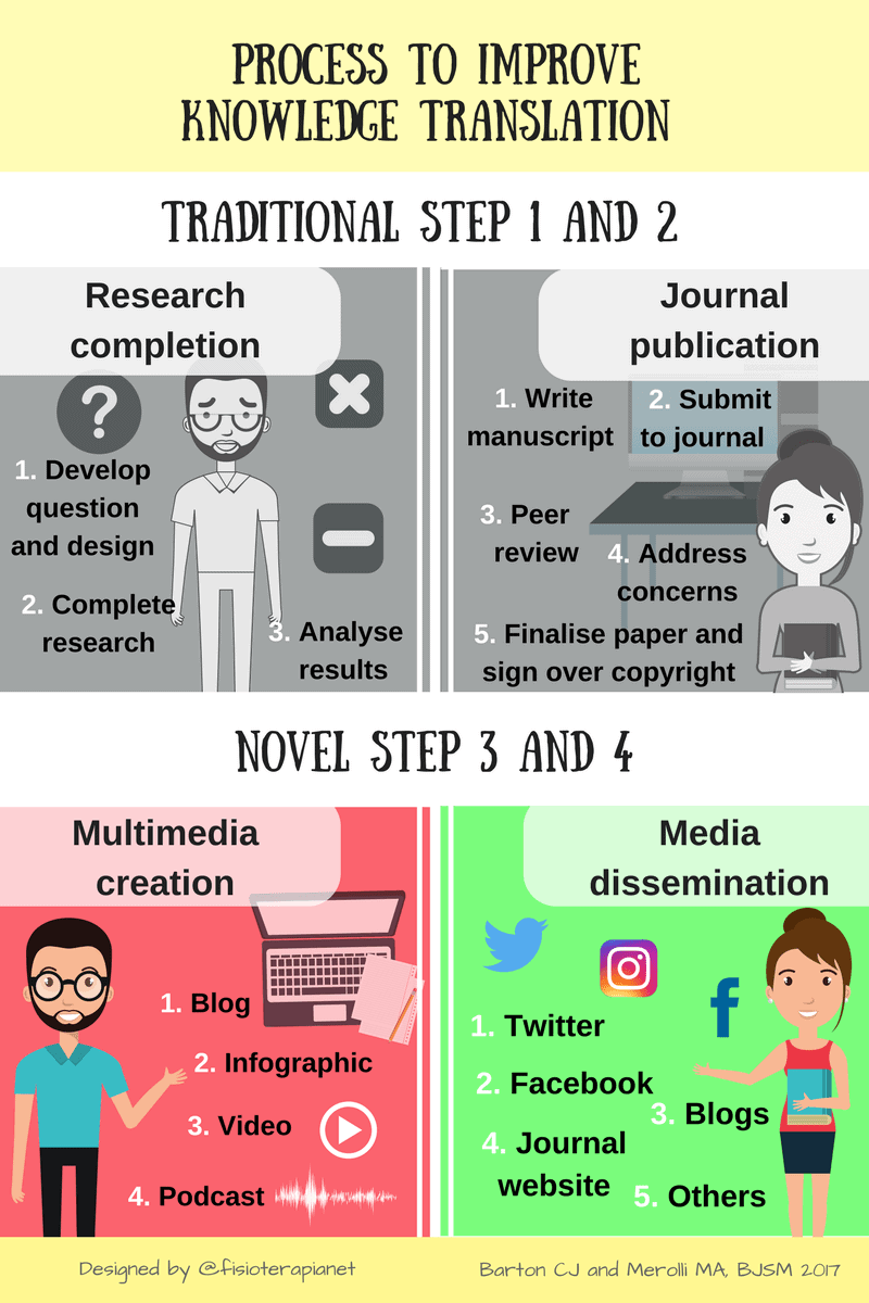 Ways to improve research translation
