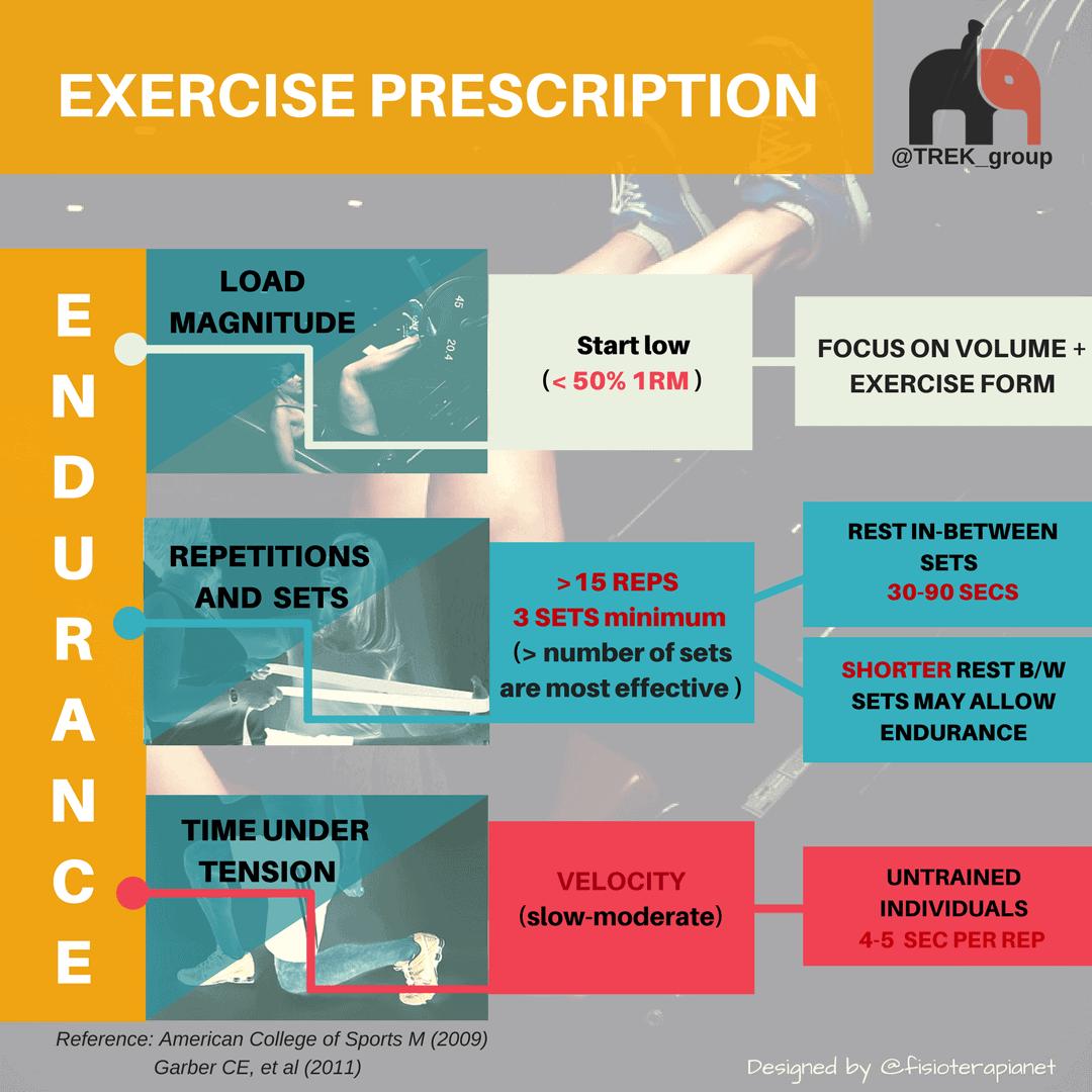 Best way to improve endurance