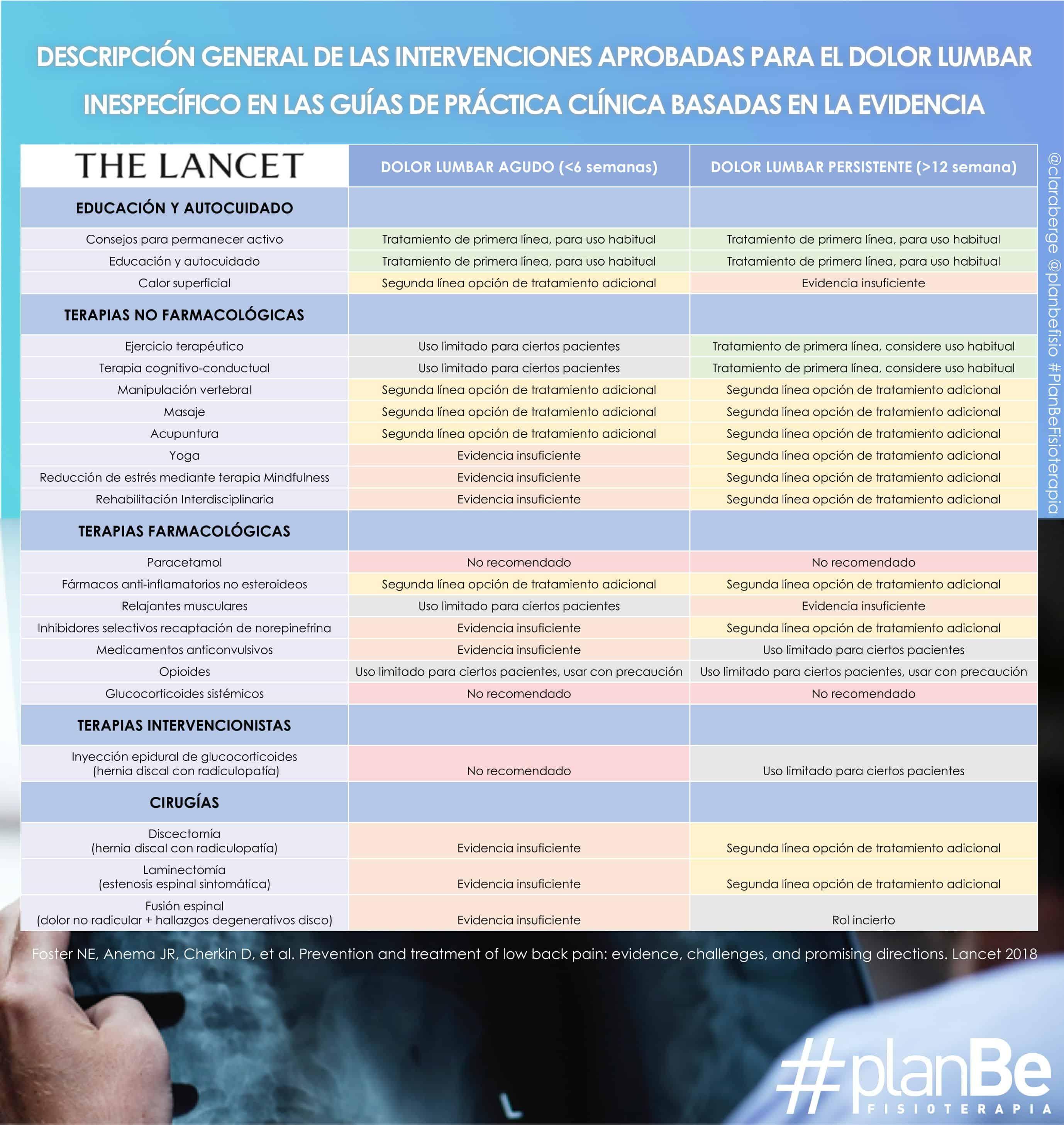 Mejor tratamiento para dolor lumbar