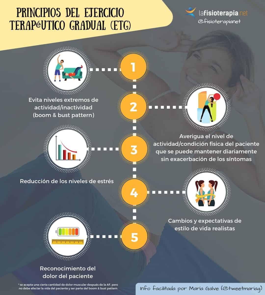 ejercicio terapeutico gradual