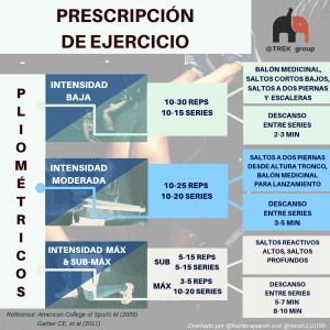 Prescripción de ejercicio: Pliométricos