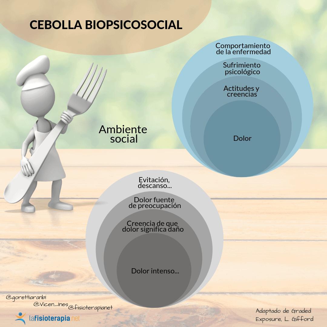 modelo biopsicosocial de razonamiento