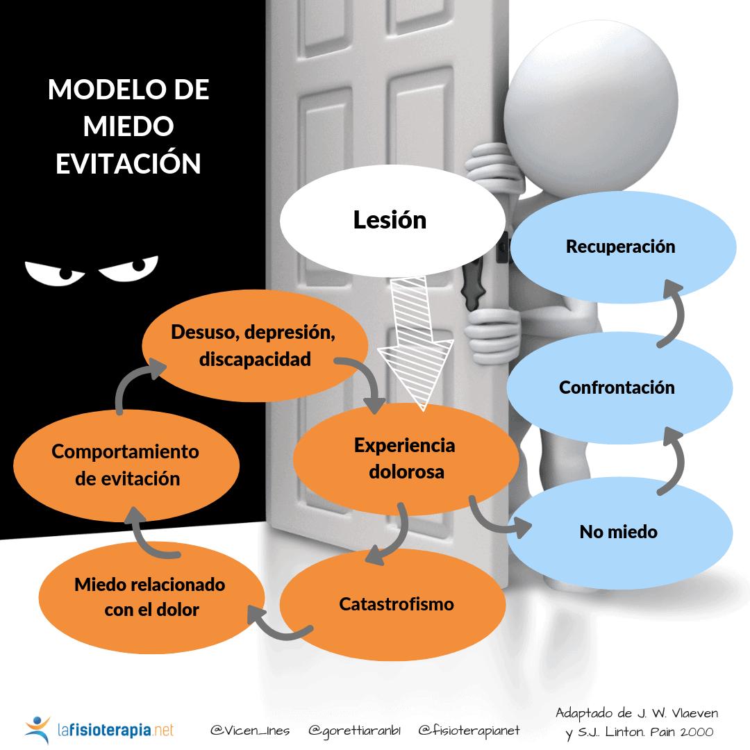modelo de razonamiento miedo evitacion
