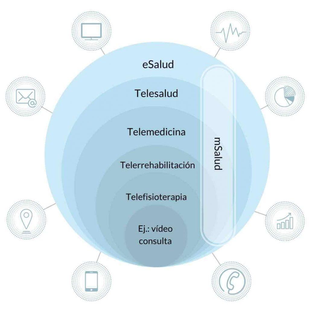 La telefisioterapia e suna herramienta de la eSalud