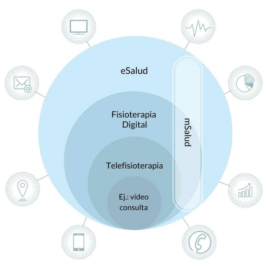 la telefisioterapia como parate de la fisioterapia digital