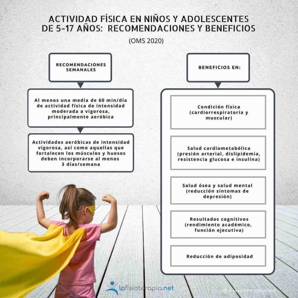 Actividad física que deberían hacer los niños y adolescentes